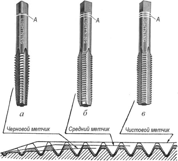 Инструмент для нарезки резьбы: виды обработки, применение метчика и других способов, таблица размеров прибора