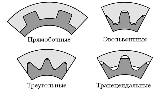 Шлицевые эвольвентные соединения