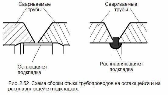 Как сварить профильные трубы чтобы не прожечь сталь: выбор электродов, способы и методы сварки