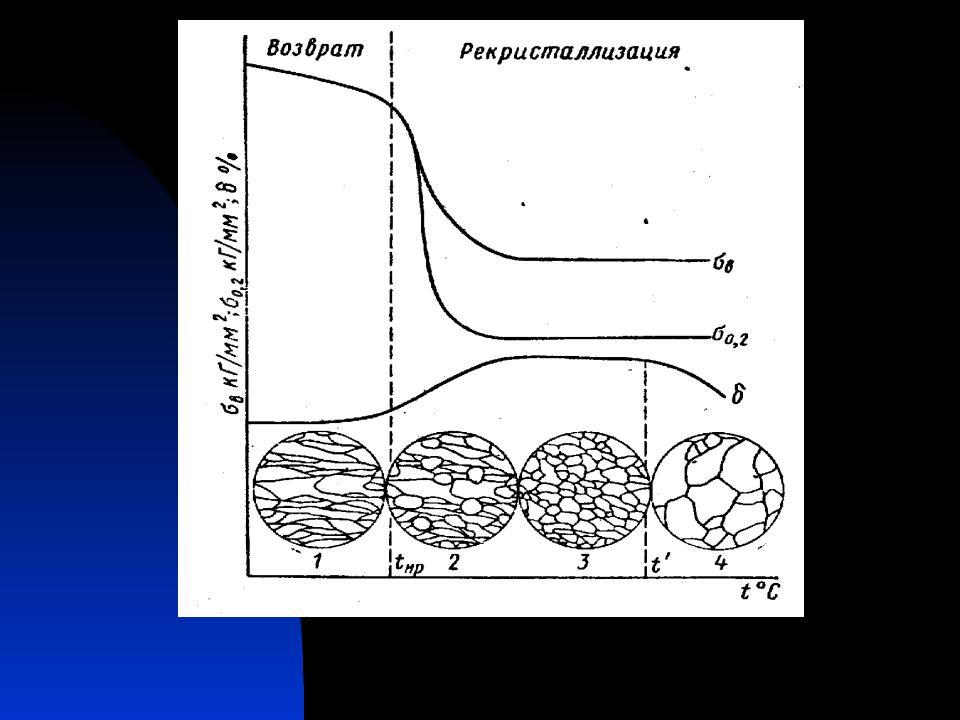 Процесс - рекристаллизация  - большая энциклопедия нефти и газа, статья, страница 3