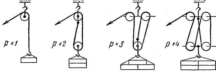 Устройство, принцип работы и виды полиспастов, обзор систем