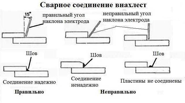 Последовательность наложения сварных швов