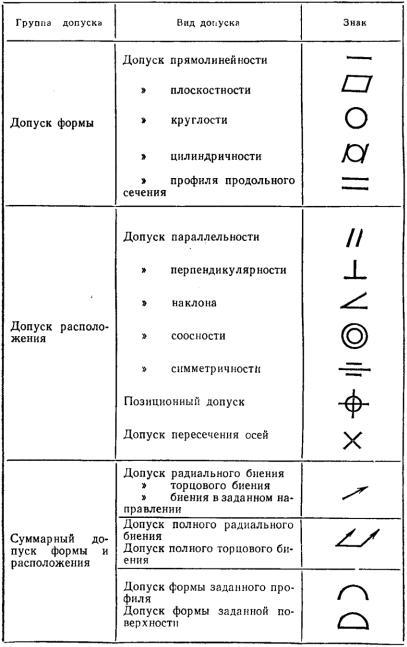 Допуски формы и расположения поверхностей: таблицы, гост, виды