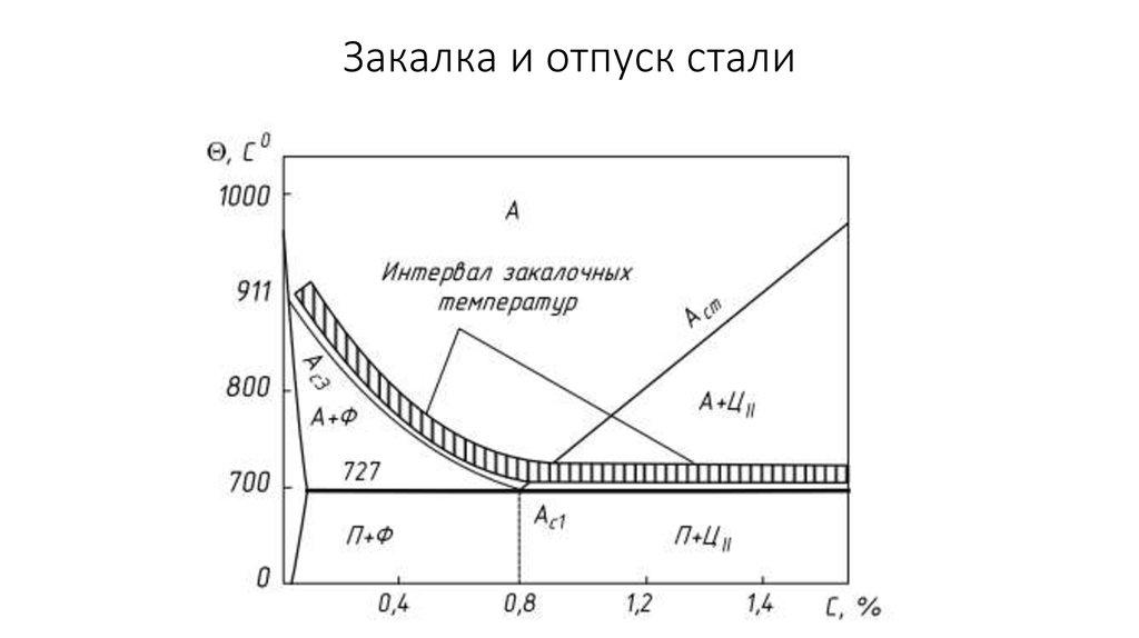 Термообработка стали 45, 40х, 20, 30хгса, 65г, 40, 40хн, 35, и стали 20х13. как правильно закалить 45 сталь