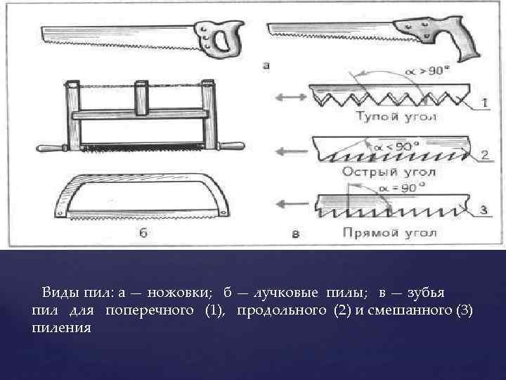Статья о ножовках по дереву - как выбрать лучковый обушковый поперечный и другой режущий инструмент