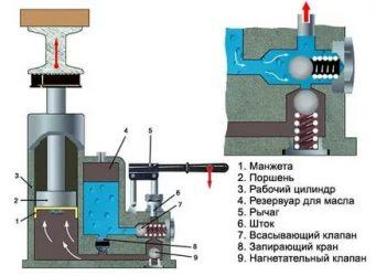 Гидравлическое масло для заливки в домкраты: критерии выбора, особенности использования и инструкции