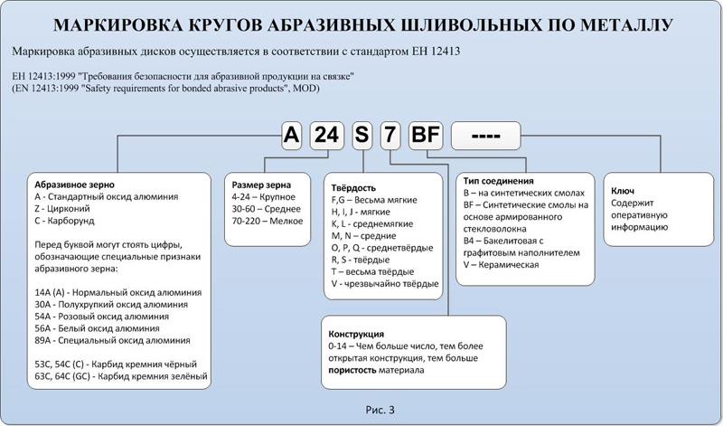 Какие бывают круги для наждака — очередной ликбез — bezhelme.ru
