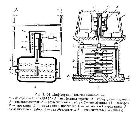 Устройство и ремонт дифференциальных манометров. реферат. другое. 2013-02-18
