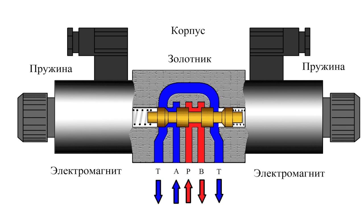 ✅ гидравлический распределитель р-80: устройство, схема подключения - байтрактор.рф