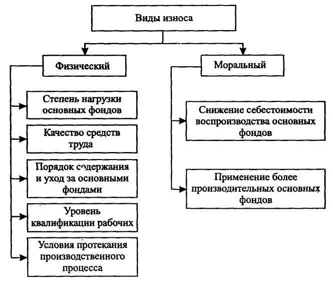 Износ и амортизация основных фондов. учёт, проводки в 2021 году