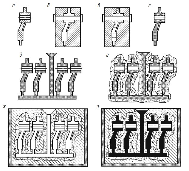 Технологии литья металлов: под давлением, по выплавляемым моделям и другие