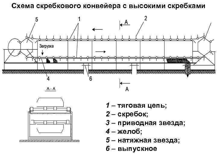 Принцип действия, устройство и основные узлы скребкового конвейера