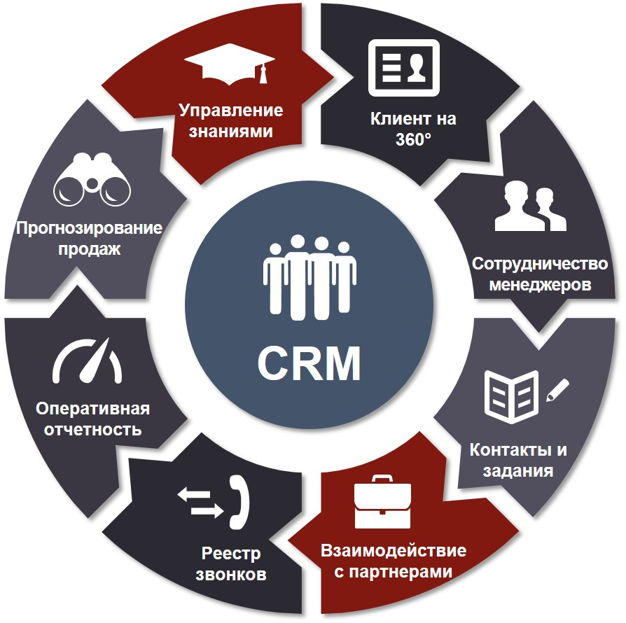 Преимущества crm-систем: что нужно знать для выбора лучшей