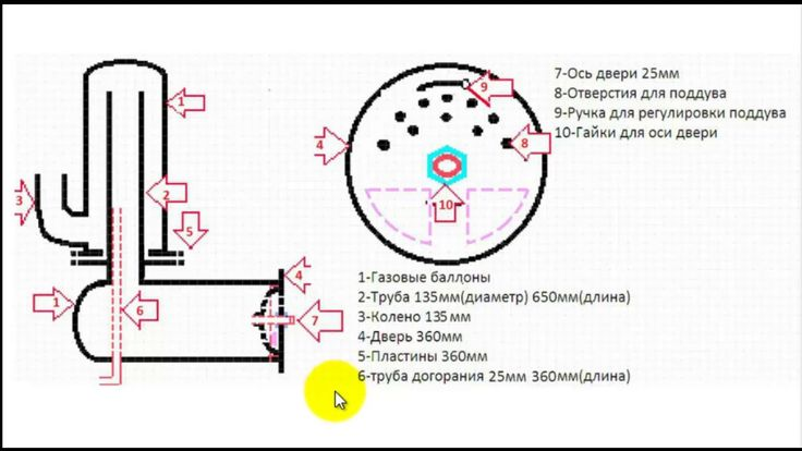 Буржуйка из газового баллона своими руками: схемы, чертежи + пошаговое руководство