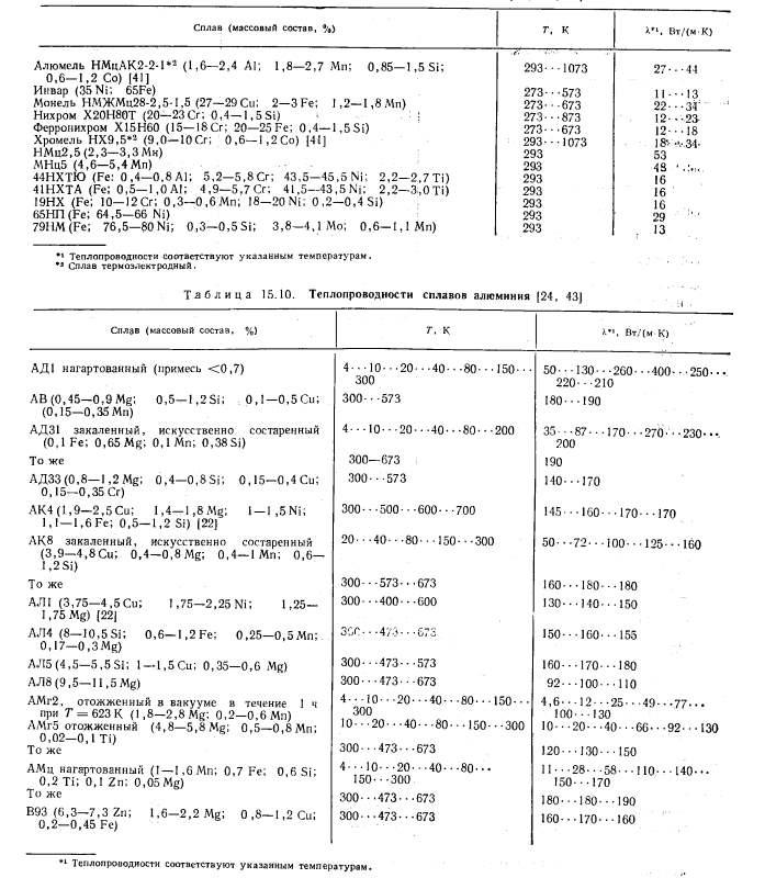 Теплопроводность металлов и сплавов: таблица