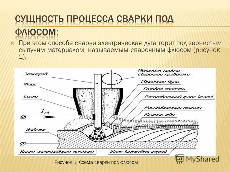 Сварка металлов под флюсом. технология процесса сварки под слоем флюса