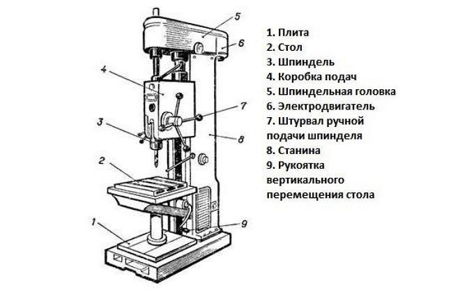 Станки универсальные вертикально-сверлильные  2н125, 2н135, 2н150 - всё для чайников
