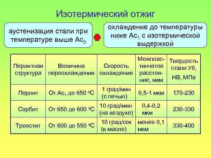 Термическая обработка стали и сплавов: что это, виды и способы