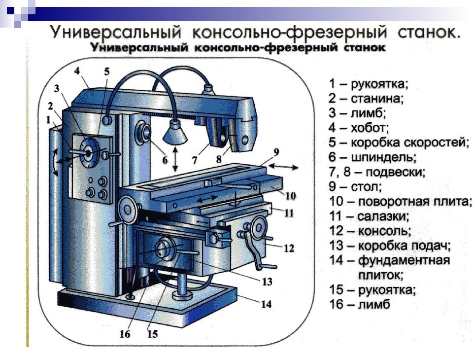Типы фрезерных станков и их назначение
