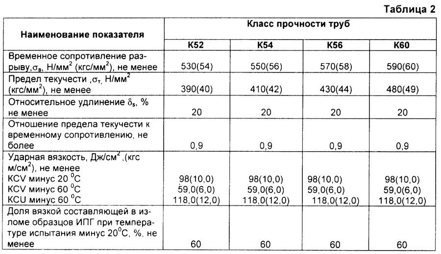 13хфа сталь: характеристики и расшифовка, применение и свойства стали