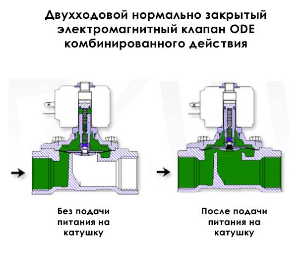 Классификация огнезащитных клапанов: нормально открытый, нормально закрытый, автоматический и дымовой