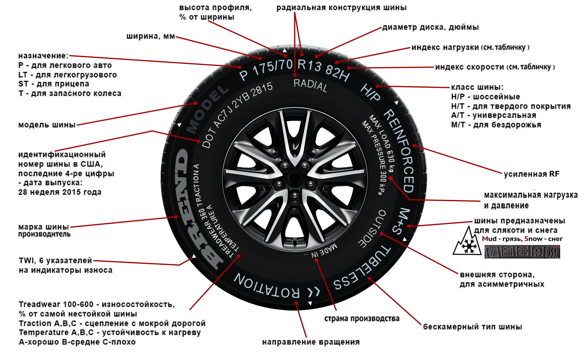 Маркировка шин и расшифровка их обозначений