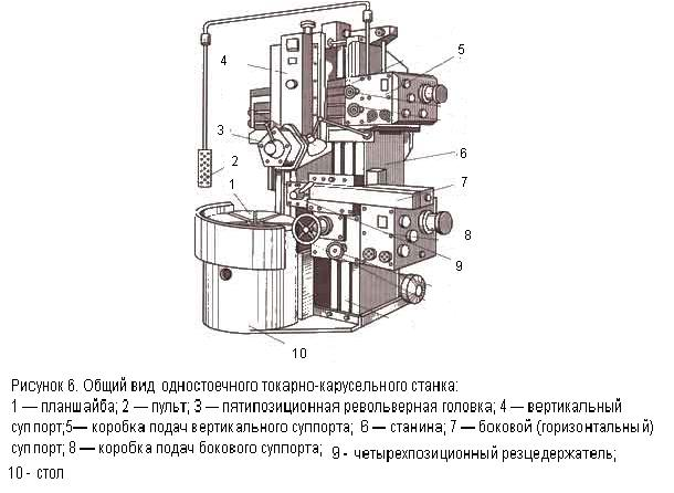 Токарно-карусельные станки – назначение, устройство, популярные модели