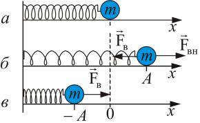 § 6.6. потенциальная энергия