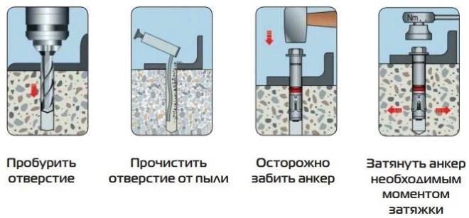 Разновидности анкерных болтов для соединения различных деталей