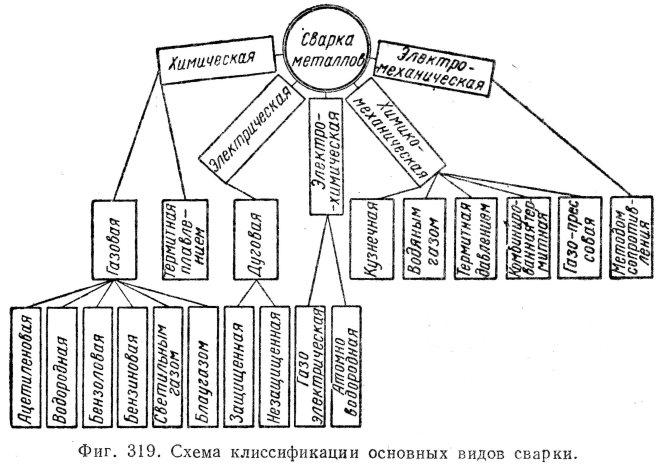 Обзор классификаций и видов сварки