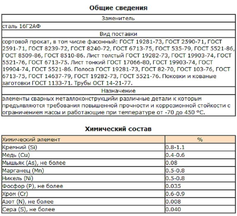 Сталь c245: характеристики, применение, расшифровка