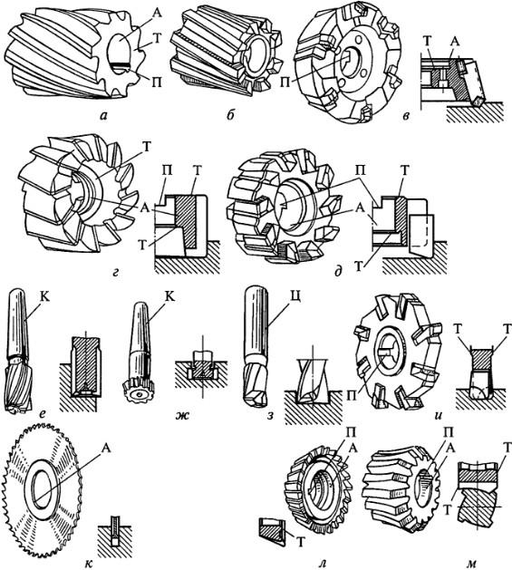 Основные виды металлорежущих инструментов применяемых на производстве. технология производства инструмента общего и специального назначения