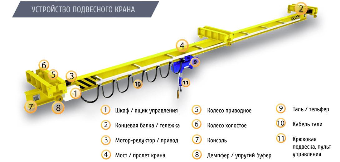 Мостовой однобалочный кран: устройство, описание монтажа