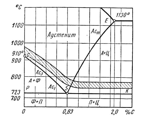 Процесс отжига стали и металла: виды, особенности, технология