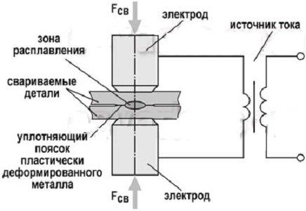 Точечная сварка - 110 фото воздействия металлов и их характеристики