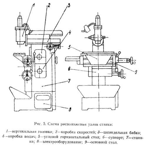 Фрезерный станок 675 технические характеристики