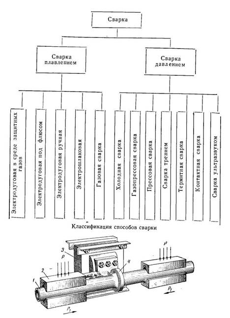 Какими электродами варить профильную трубу?