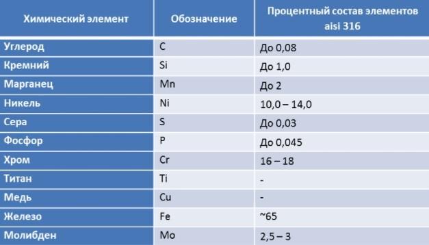 Нержавеющие стали AISI 316 и AISI 316l