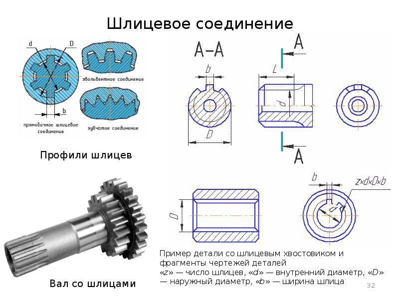 Классификация разъемных соединений.