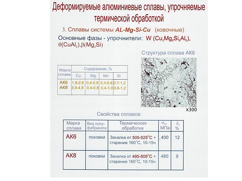 Виды и свойства алюминиевых сплавов