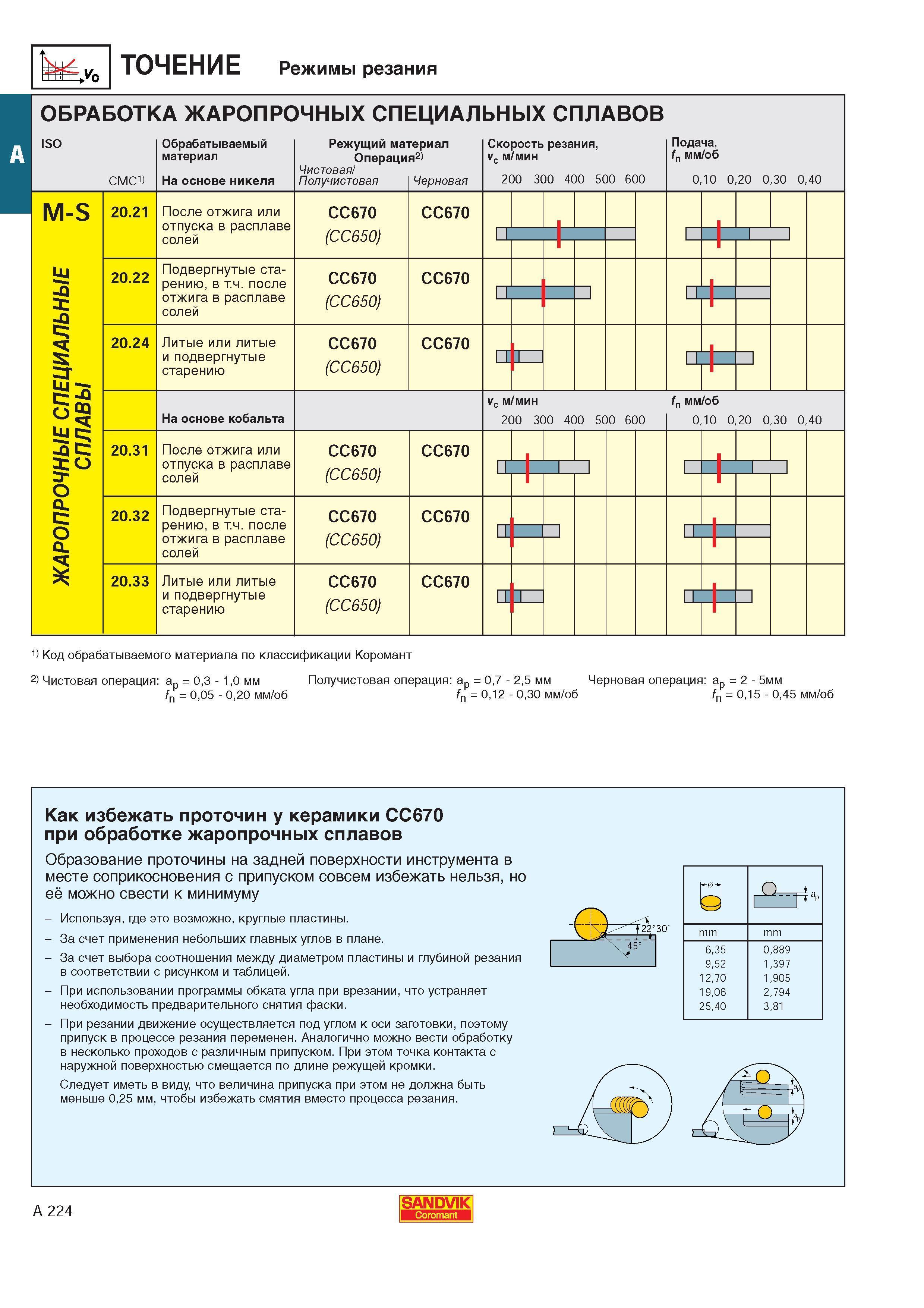 Режимы резания при токарной обработке и точении: таблицы формул, расчет подачи и скорость