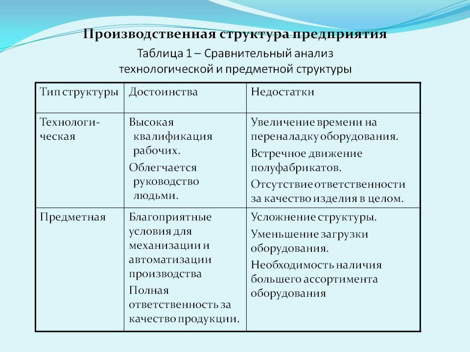 Типы организации производства предприятия: виды, структура