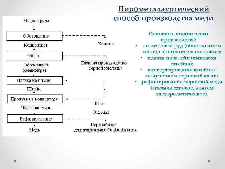 Медная руда. центры производства меди в россии: характеристика, главные предприятия