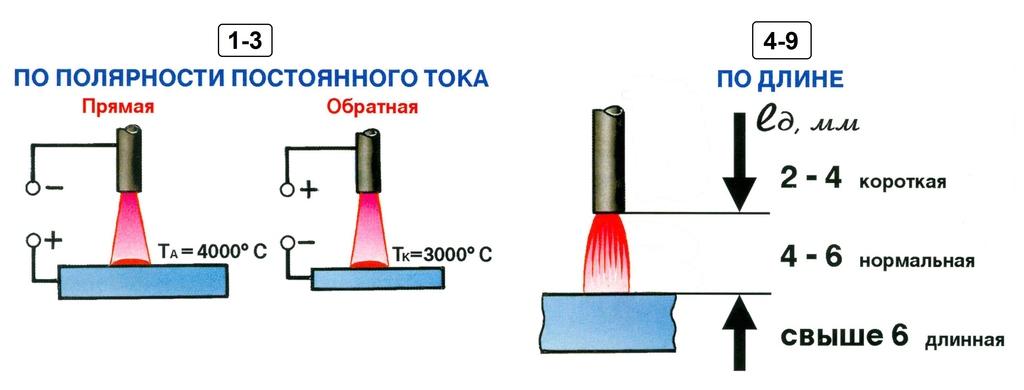 Обратная и прямая полярность при сварке инвертором, отличие полярности при сварочных работах