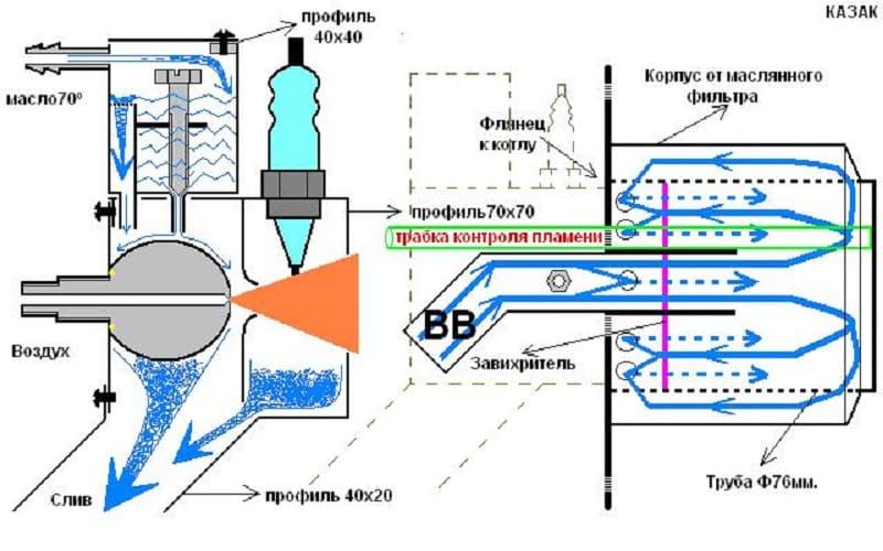 Горелка на отработанном масле по принципу роберта бабингтона