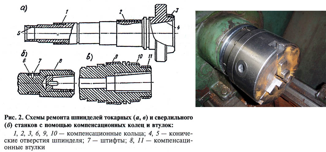 Шпиндель фрезерного станка: конструкция и технические параметры