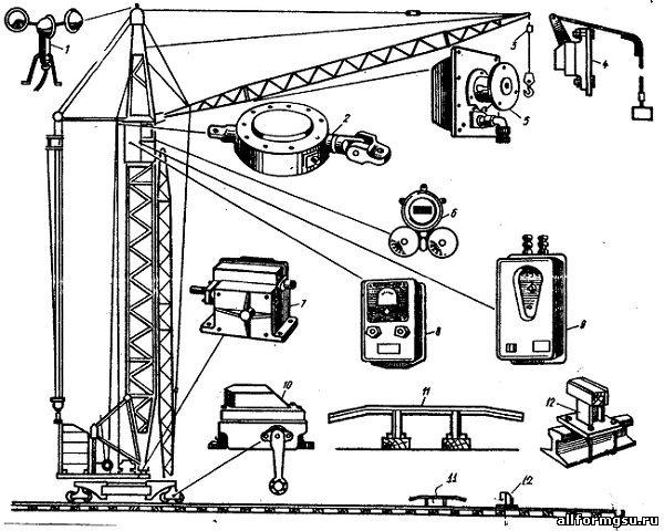 Грузоподъёмные машины (гпм), виды, устройство, безопасность