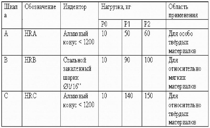 Эталонные меры твердости: роквелла (hra, hrb, hrc), супер-роквелла (hrn, hrt), бринелля (hb), виккерса (hv), шора (hsd)  - купить по цене производителя