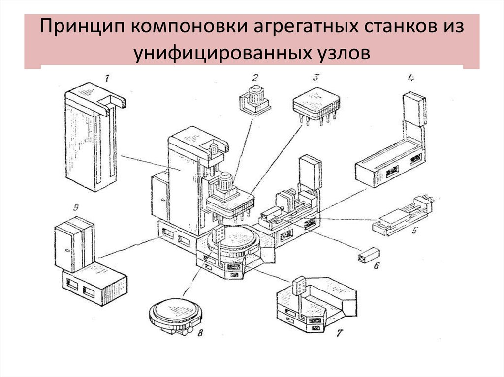 """Презентация на тему: """"агрегатные станки классификация и типовые компоновки агрегатными называют станки, которые компонуют из нормализованных и частично специальных узлов и деталей."""". скачать бесплатно и без регистрации."""