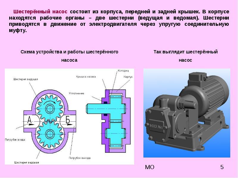 Шестеренный (шестеренчатый) насос: виды, устройство, применение